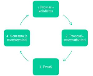 Kohdisteen prosessikehä